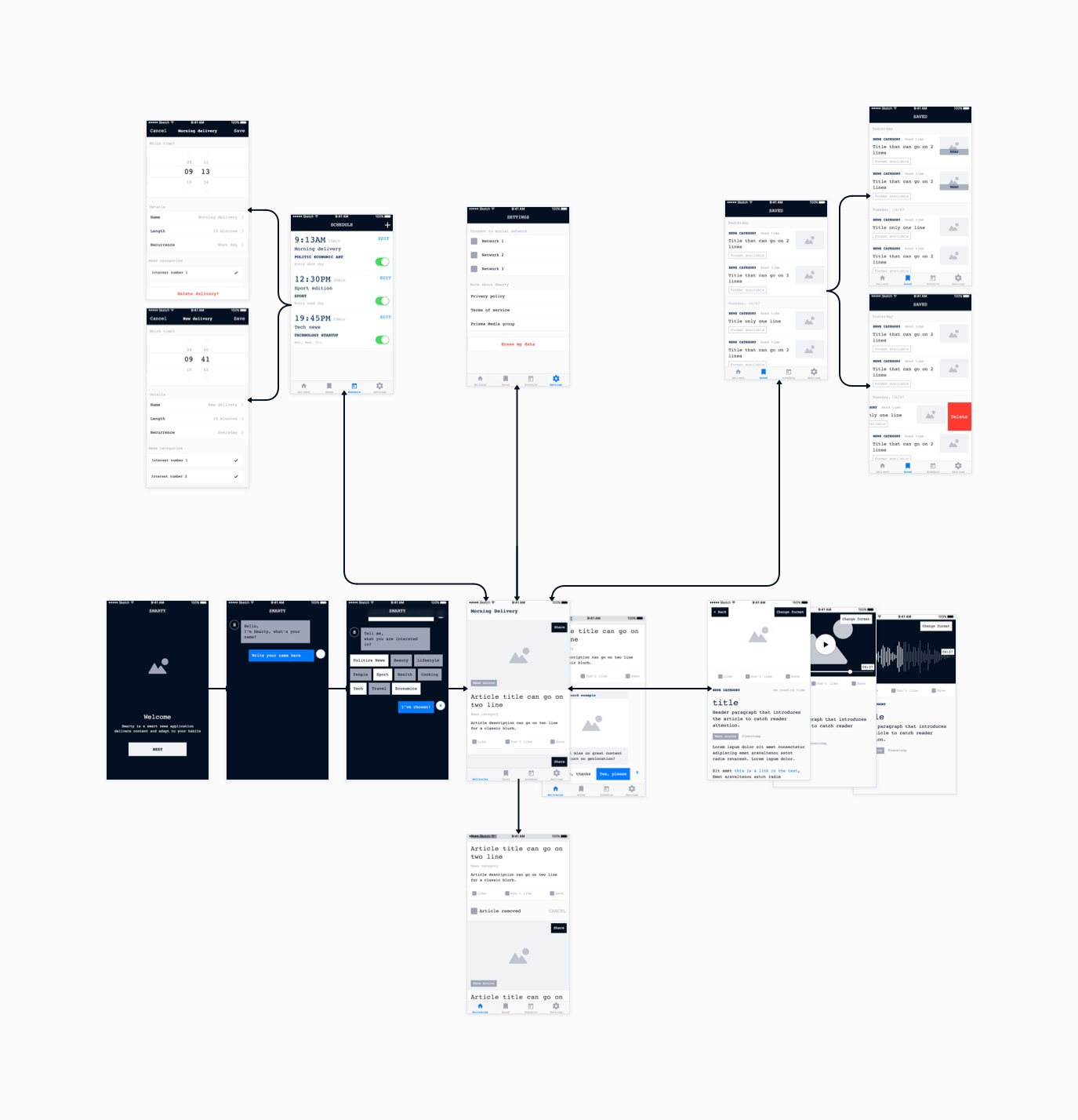 The final user flow of the application